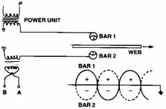 static control static bars static bar